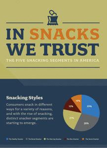 In snacks we trust infographic
