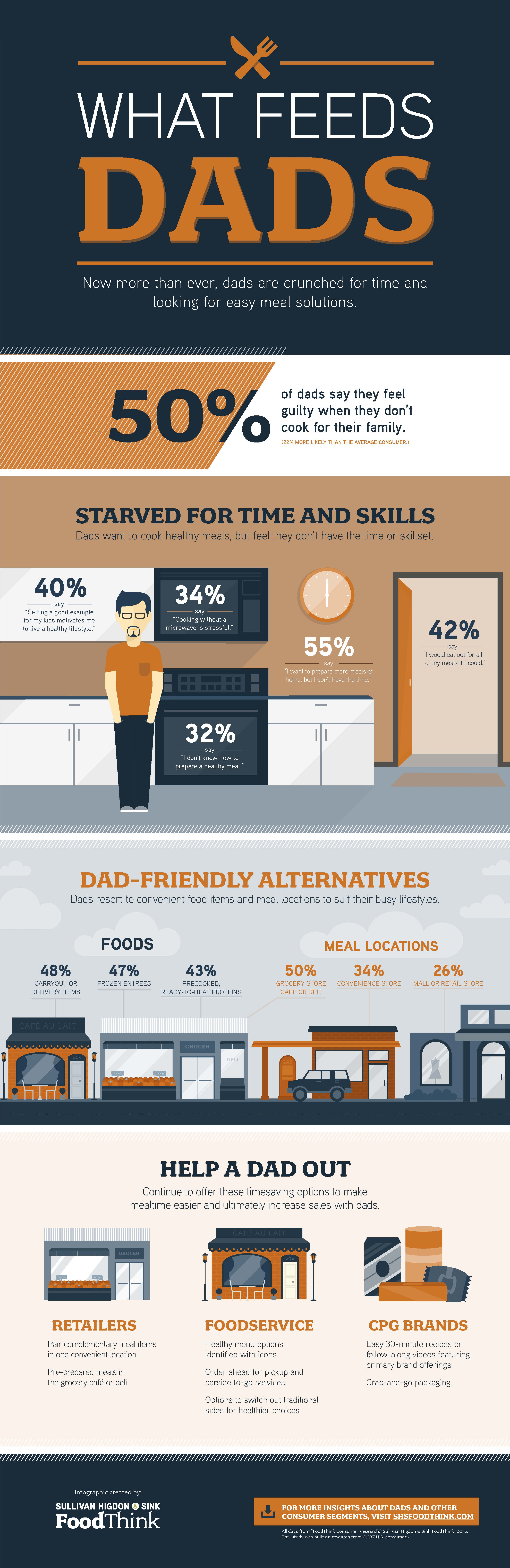 What Feeds Dads