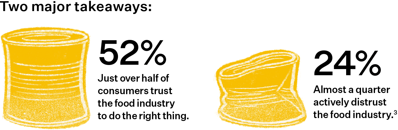 Two major takeaways: 1. Just over half of consumers (52%) trust the food industry to do the right thing. 2. Almost a quarter (24%) actively distrust the food industry.