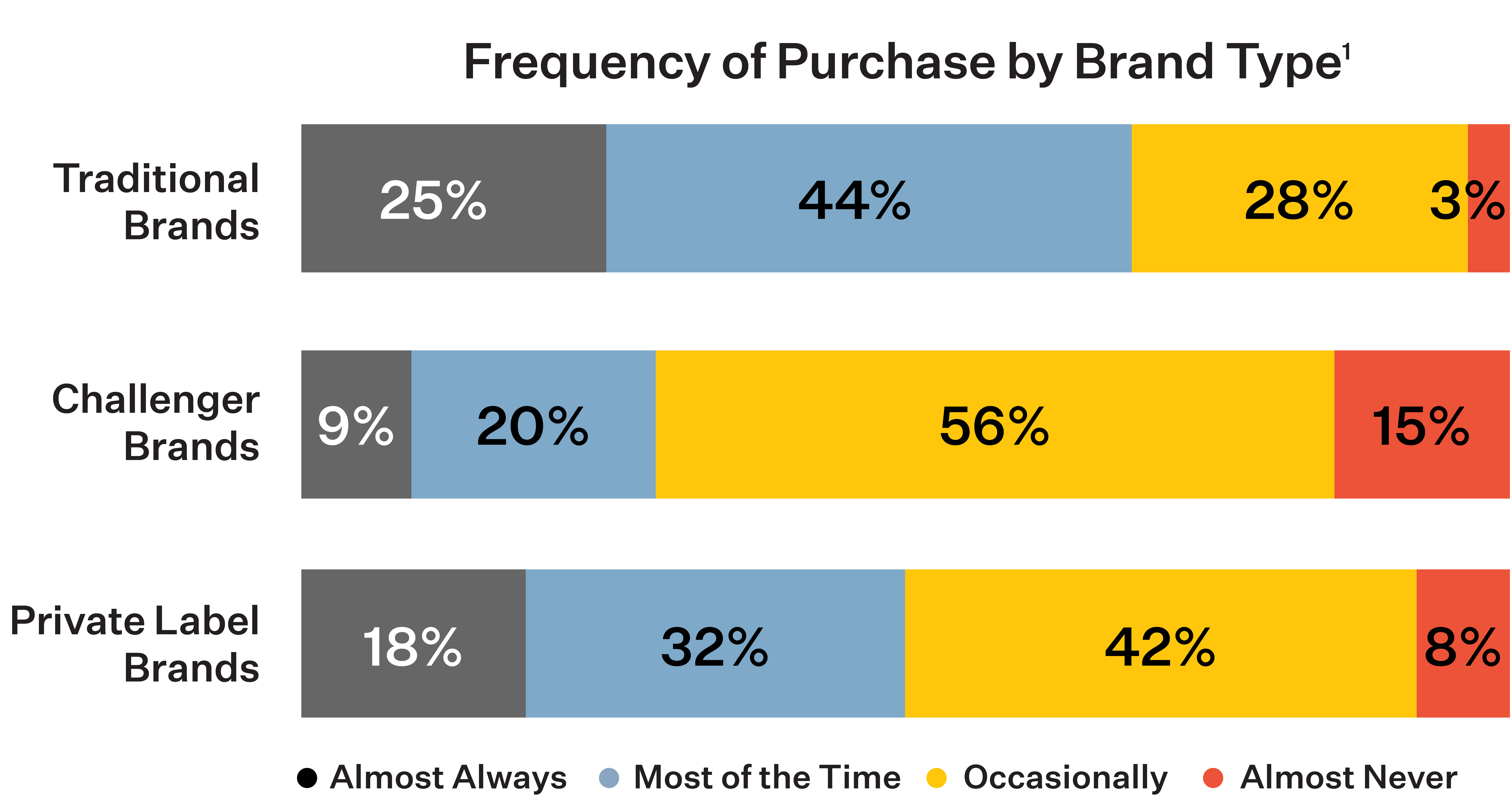 Frequency of Purchase by Brand Type Chart